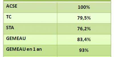 taux de réponse en ligne de rencontre par taille